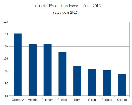 Industrial production in Europe