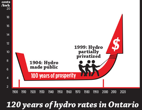 120 years of hydro rates in Ontario
