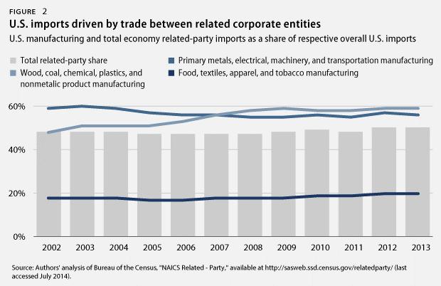 U.S. imports