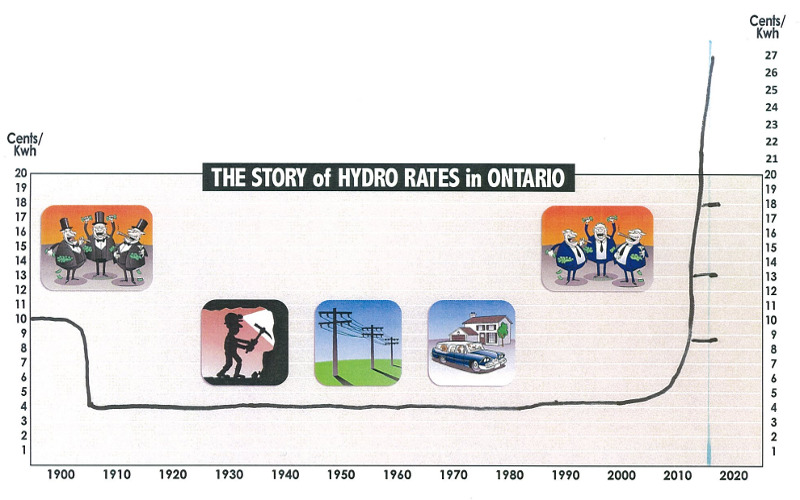 Hydro Rates in Ontario
