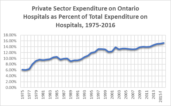 Comparison of private and public expenditures on Ontario hospitals