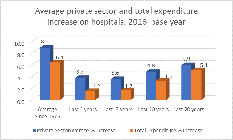 Private sector payments to Ontario hospitals compared to total payments to hospitals