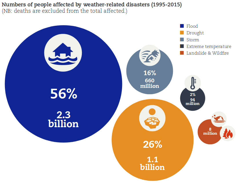 Numbers of people affected by weather-related disasters (1995-2015)