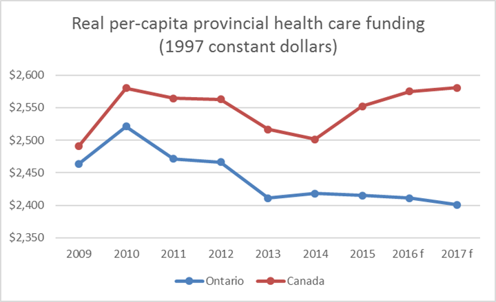 Real per-capita healthcare funding Ontario and Canada