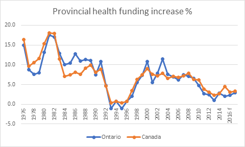 Provincial health funding increase per cent