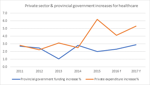Private and provincial healthcare expenditures in Ontario