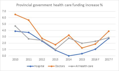 Provincial government healthcare funding increase in per cent