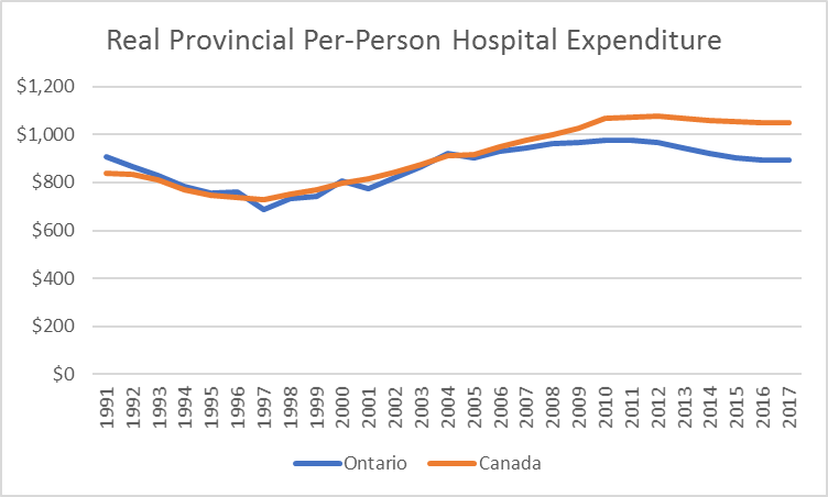 Comparison of hospital expenditres: Ontario and Canada 1991-2017