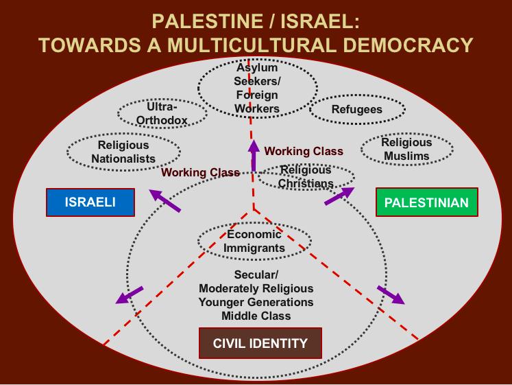 Palestinian race religion sexual orientation