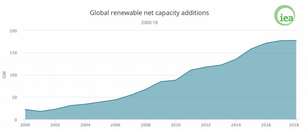 https://socialistproject.ca/content/uploads/2019/05/global-renewable-capacity-1024x441.jpg