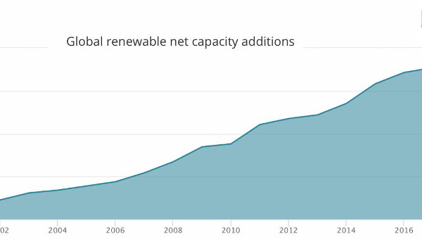 Growth In Renewables Has Stalled. Investment Is Falling