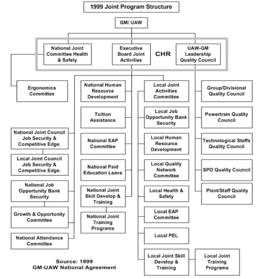 Figure 3. 1999 Joint Program Structure.
