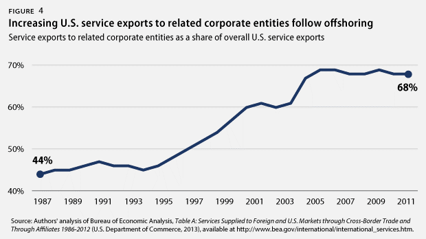 USA service exports