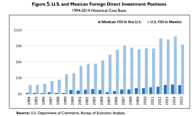US and Mexican Foreign Direct Investment