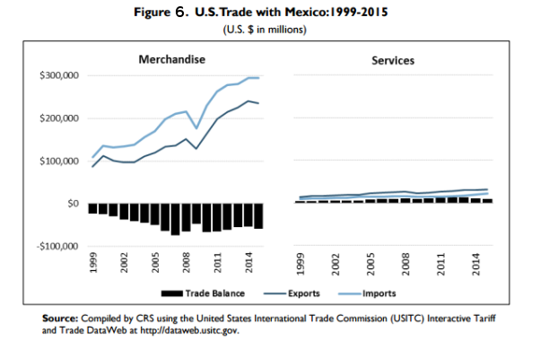 US trade with Mexico
