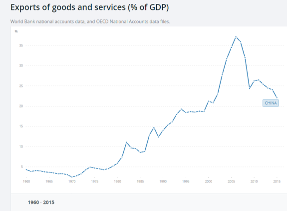 Exports of goods and sevices