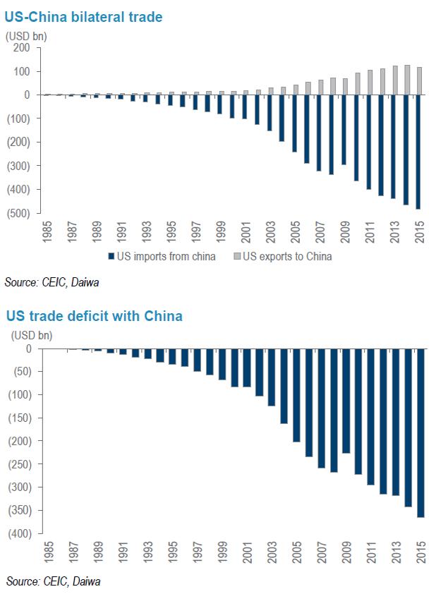 USA-China trade